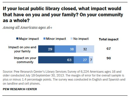 PEW Internet_Library Impact